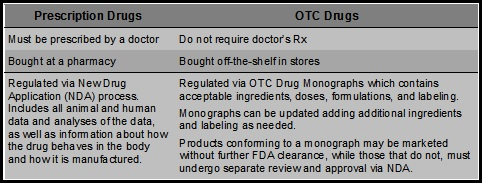 Rx To OTC - GDU Clinical Trials Consulting, LLC